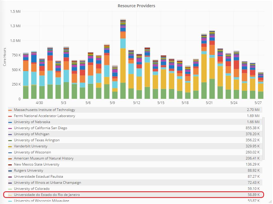 Gráfico atualizado que revela o quantitativo de horas de processamento cedidas aos projetos relacionados às pesquisas da pandemia