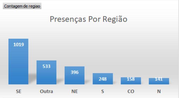 Gráfico de presenças no SIG COVID19 BR por região