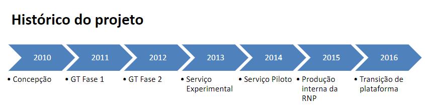 Evolução do Conferência Web GT-MConf