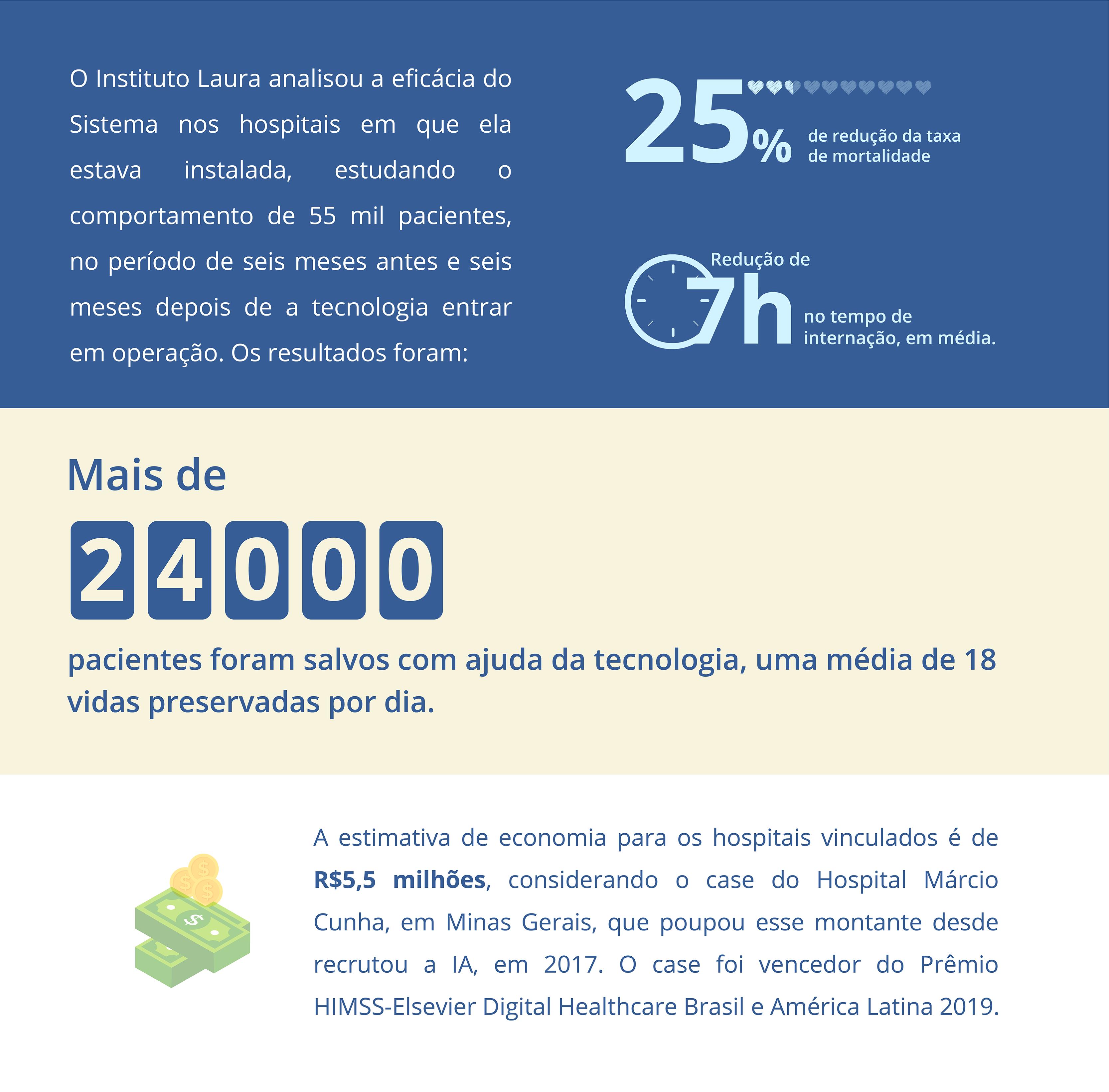 Inteligência artificial brasileira que ajuda a salvar vidas chega a hospitais públicos