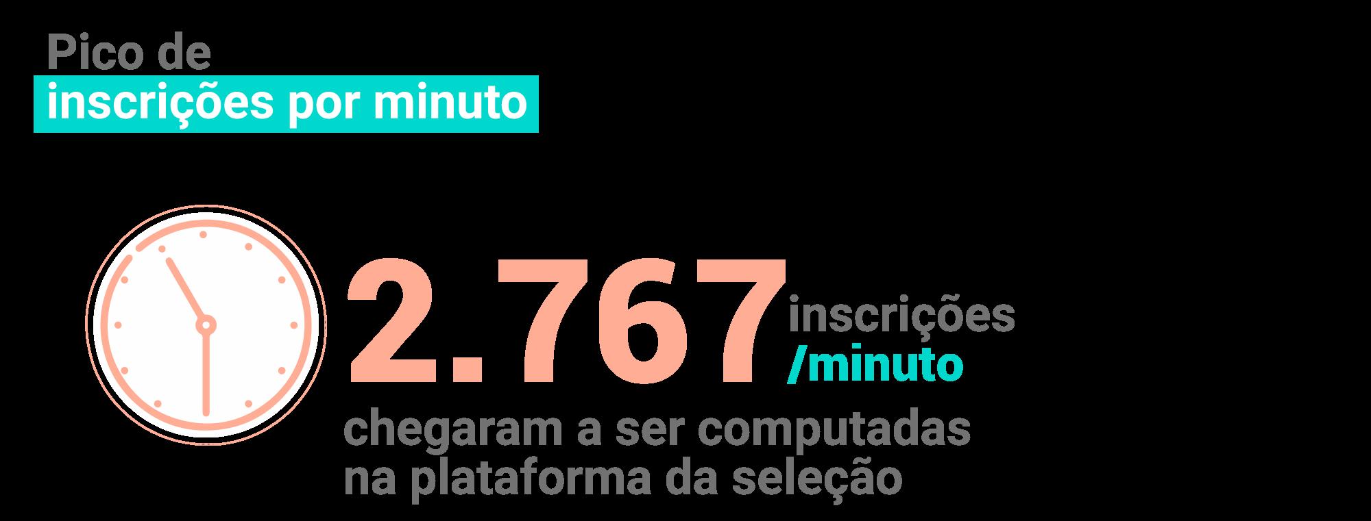 O portal computou até 2.767 inscrições por minuto
